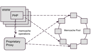 Cerberus Based Memcached Architecture