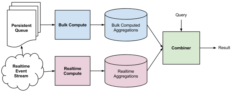 Typical Lambda Architecture