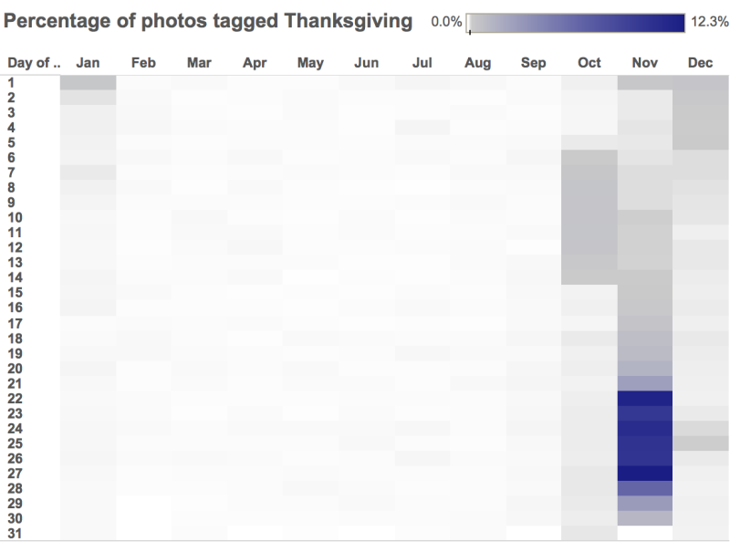 "Percentage of Photos Tagged ""Thanksgiving"""